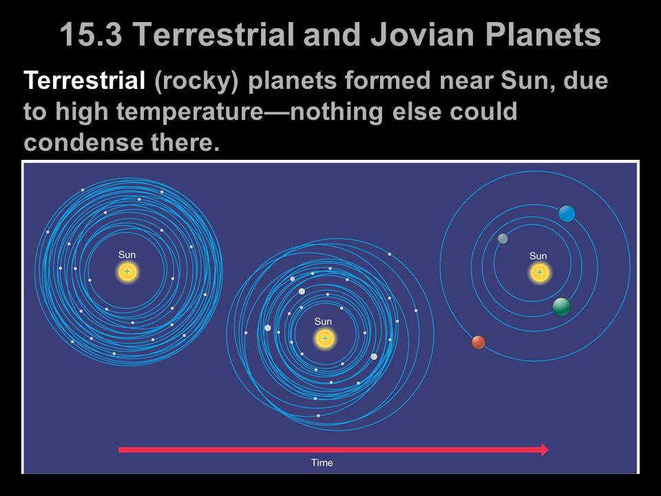 Terrestrial (rocky) planets formed near Sun, due to high temperature—nothing else could condense there. 15.3 Terrestrial and Jovian Planets