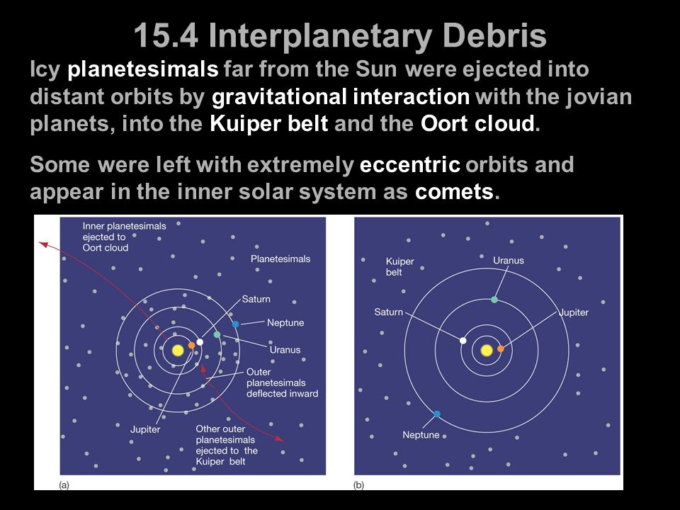 Icy planetesimals far from the Sun were ejected into distant orbits by gravitational interaction with the jovian planets, into the Kuiper belt and the