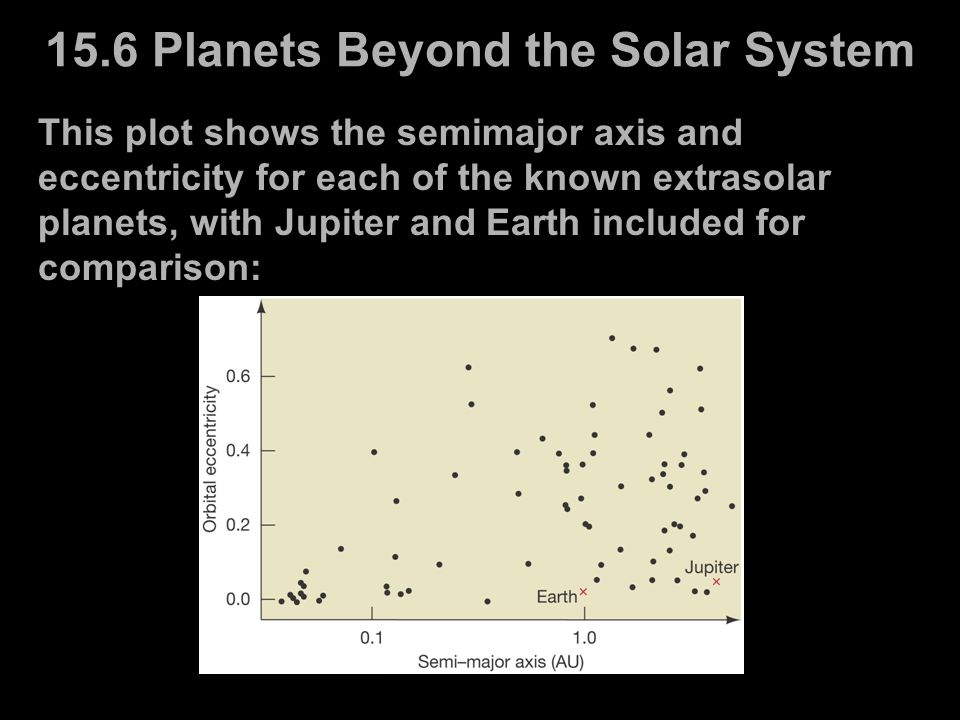 15.6 Planets Beyond the Solar System This plot shows the semimajor axis and eccentricity for each of the known extrasolar planets, with Jupiter and Ea