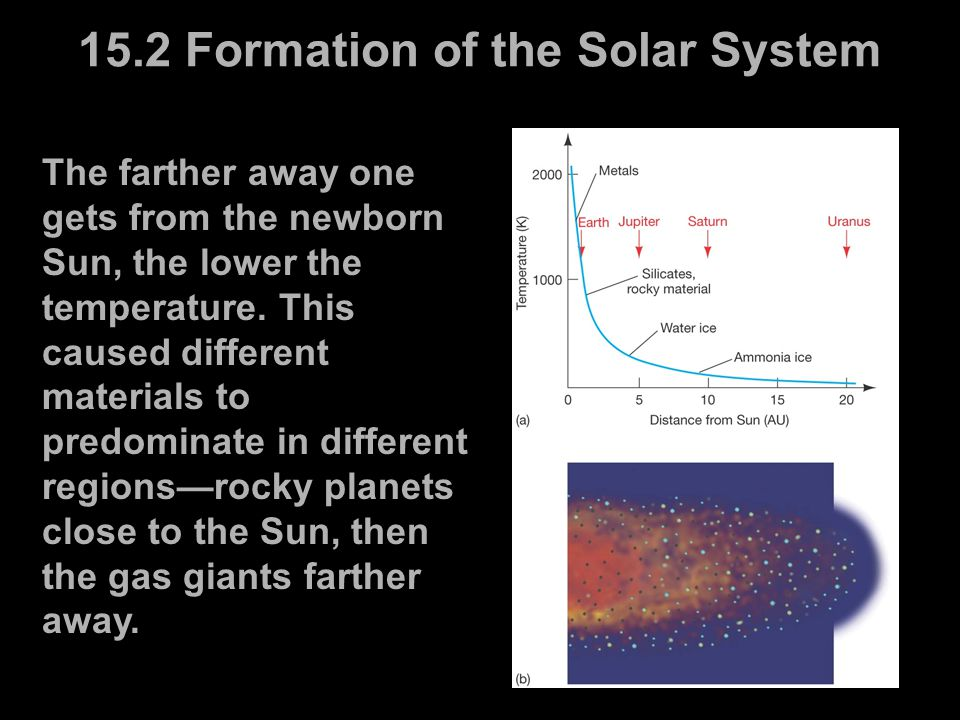 15.2 Formation of the Solar System The farther away one gets from the newborn Sun, the lower the temperature. This caused different materials to predo
