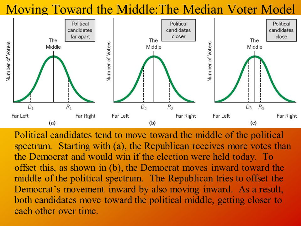 The Median Voter Model Suggests that candidates in a two-person political race will move toward matching the preferences of the median voter (the person whose preferences are at the center or middle of the political spectrum).