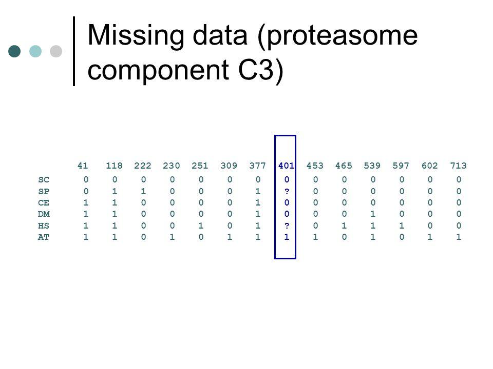 Missing data (proteasome component C3) 41 118 222 230 251 309 377 401 453 465 539 597 602 713 SC 0 0 0 0 0 0 0 0 0 0 0 0 0 0 SP 0 1 1 0 0 0 1 ? 0 0 0