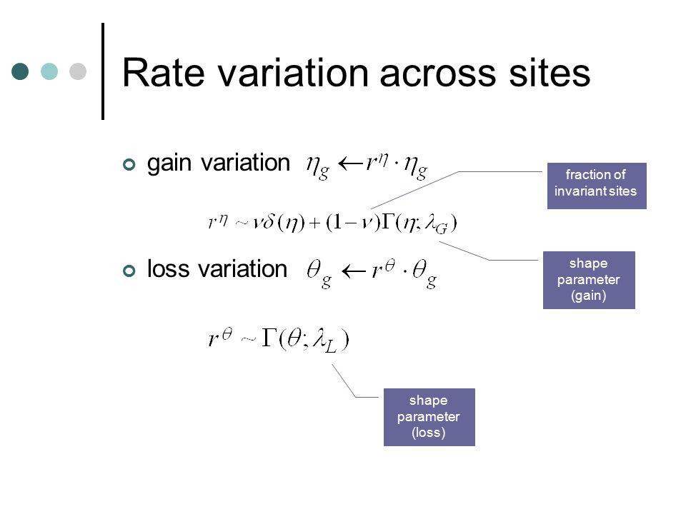 Rate variation across sites gain variation loss variation shape parameter (gain) fraction of invariant sites shape parameter (loss)