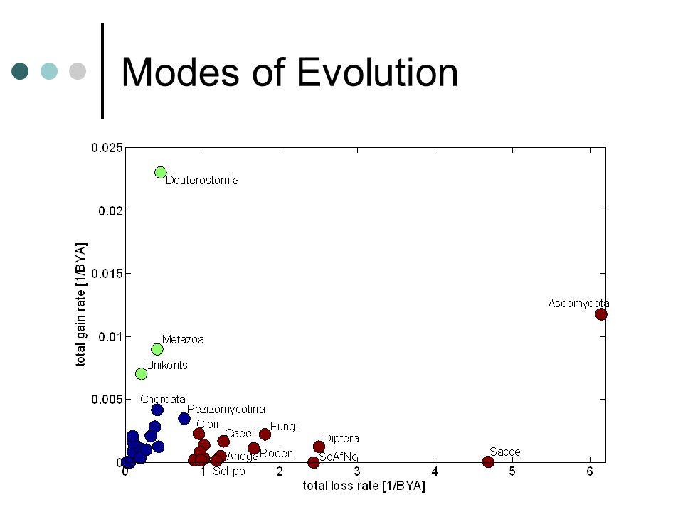 Modes of Evolution