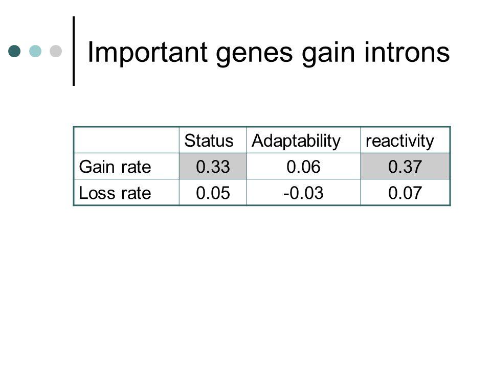 Important genes gain introns StatusAdaptabilityreactivity Gain rate0.330.060.37 Loss rate0.05-0.030.07