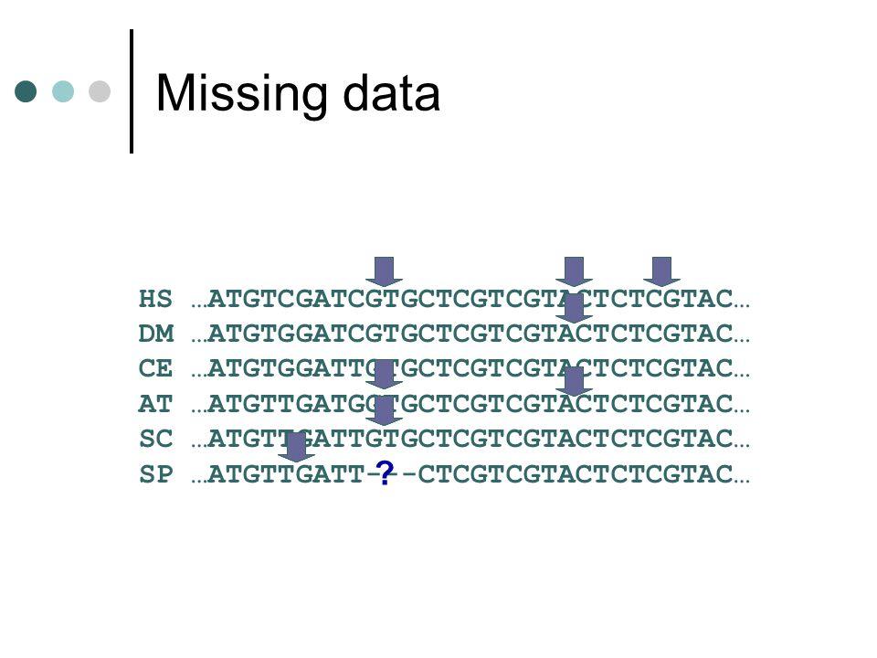 Missing data HS …ATGTCGATCGTGCTCGTCGTACTCTCGTAC… DM …ATGTGGATCGTGCTCGTCGTACTCTCGTAC… CE …ATGTGGATTGTGCTCGTCGTACTCTCGTAC… AT …ATGTTGATGGTGCTCGTCGTACTCT