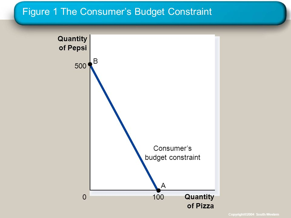 Figure 8 Increase in Income: INFERIOR Good Quantity of Pizza Quantity of Pepsi 0 Initial budget constraint New budget constraint I1I1 I2I2 1.
