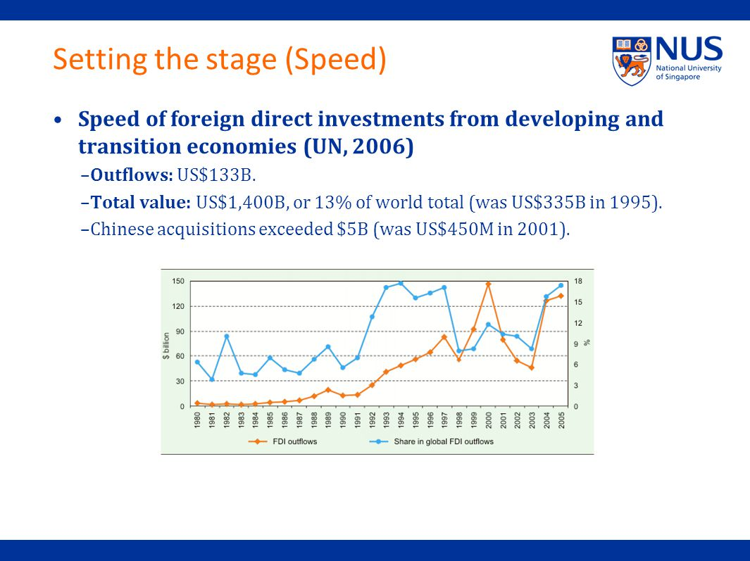 Setting the stage (Speed) Speed of foreign direct investments from developing and transition economies (UN, 2006) –Outflows: US$133B.