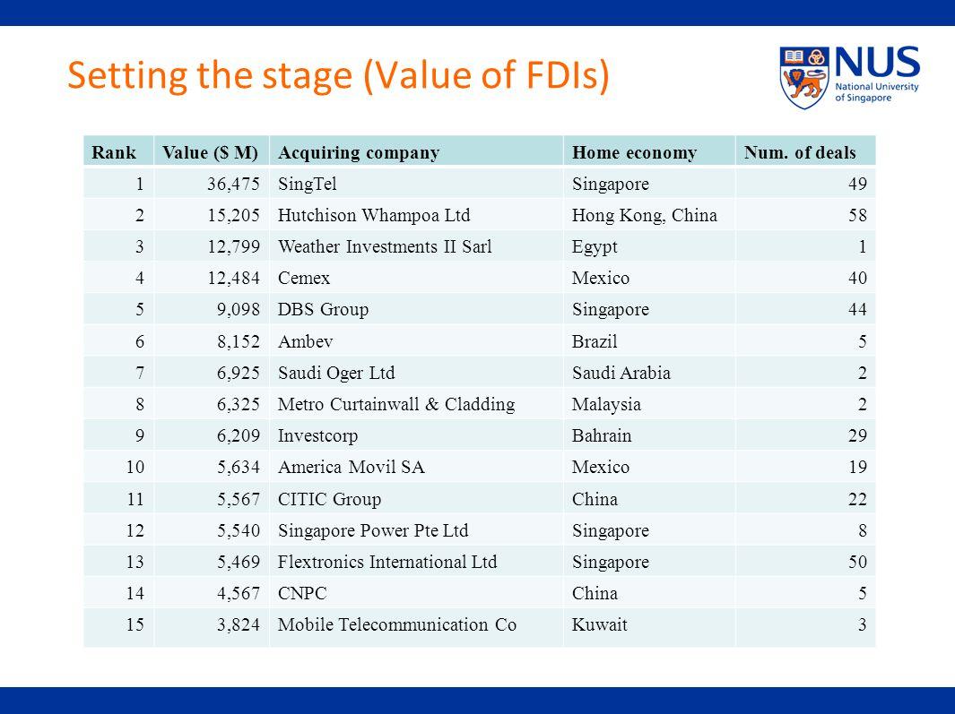 Setting the stage (Value of FDIs) RankValue ($ M)Acquiring companyHome economyNum. of deals 136,475SingTelSingapore49 215,205Hutchison Whampoa LtdHong