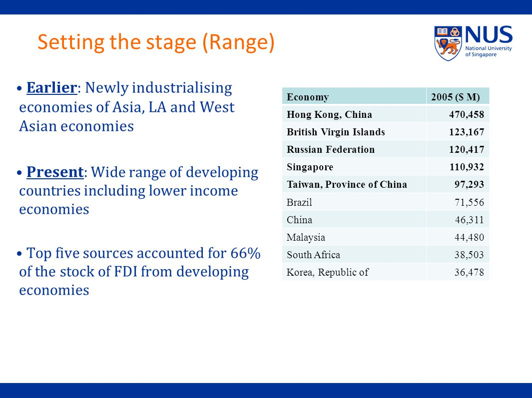 Setting the stage (Range) Earlier : Newly industrialising economies of Asia, LA and West Asian economies Present : Wide range of developing countries including lower income economies Top five sources accounted for 66% of the stock of FDI from developing economies Economy2005 ($ M) Hong Kong, China470,458 British Virgin Islands123,167 Russian Federation120,417 Singapore110,932 Taiwan, Province of China97,293 Brazil71,556 China46,311 Malaysia44,480 South Africa38,503 Korea, Republic of36,478