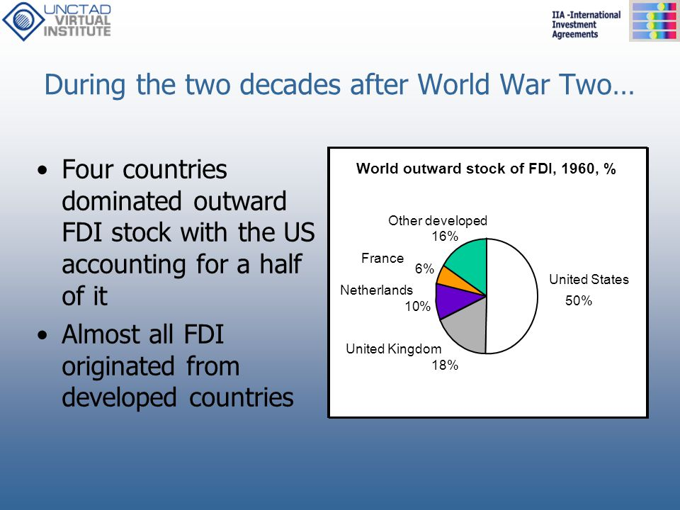 During the two decades after World War Two… Four countries dominated outward FDI stock with the US accounting for a half of it Almost all FDI originat