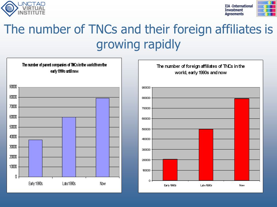 The number of TNCs and their foreign affiliates is growing rapidly