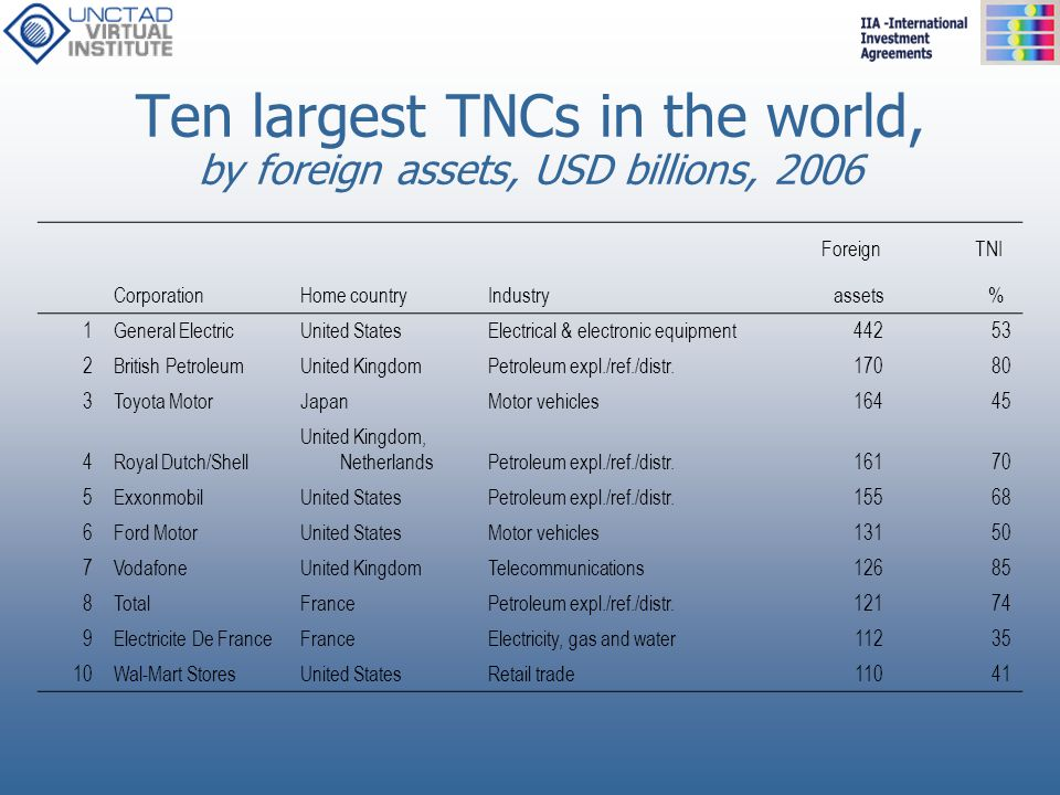 Ten largest TNCs in the world, by foreign assets, USD billions, 2006 Foreign TNI CorporationHome countryIndustry assets % 1General ElectricUnited Stat