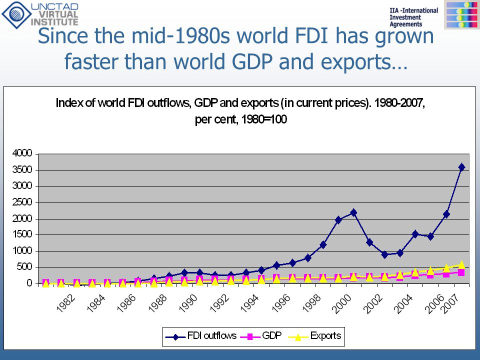 …and its relative importance in the world economy has significantly increased (FDI/GDP, FDI/GFCF and sales of FA/exports)
