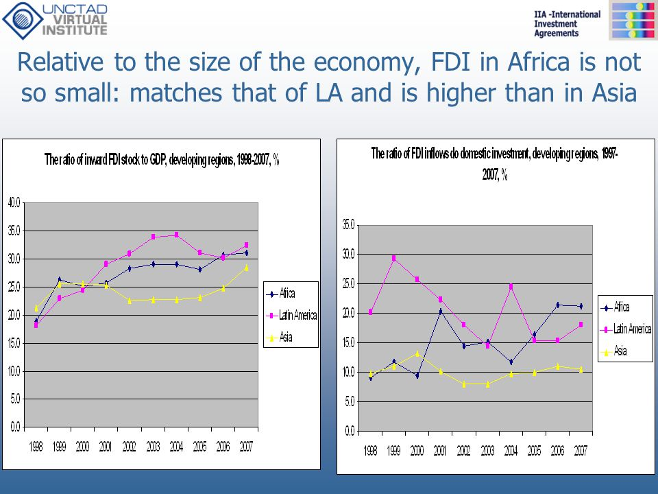Relative to the size of the economy, FDI in Africa is not so small: matches that of LA and is higher than in Asia