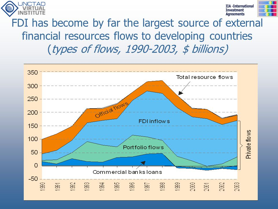 FDI has become by far the largest source of external financial resources flows to developing countries (types of flows, 1990-2003, $ billions)