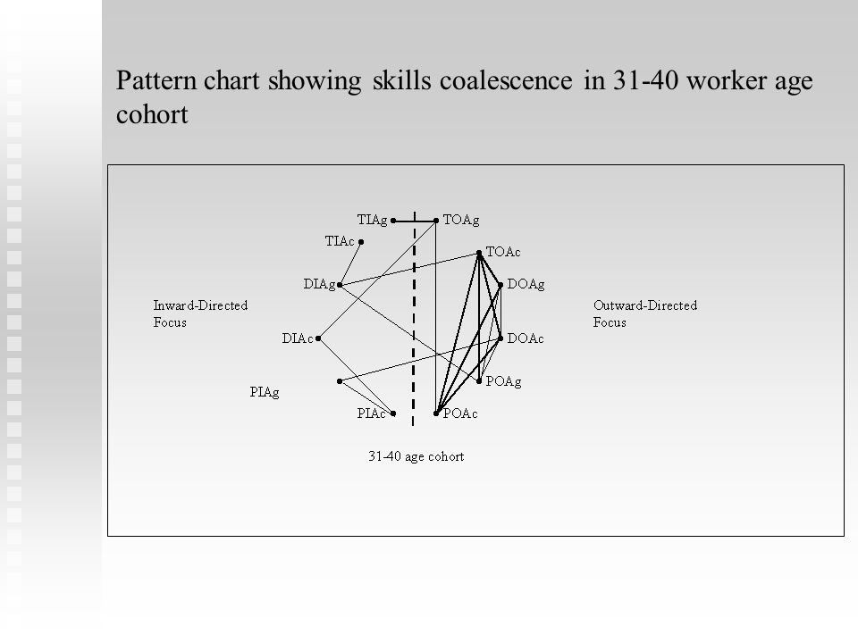 Pattern chart showing skills coalescence in 31-40 worker age cohort