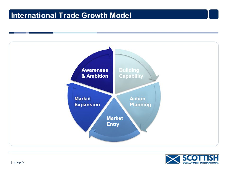 | page 5 International Trade Growth Model CI & ET Awareness & Ambition Building Capability Market Expansion Market Entry Action Planning