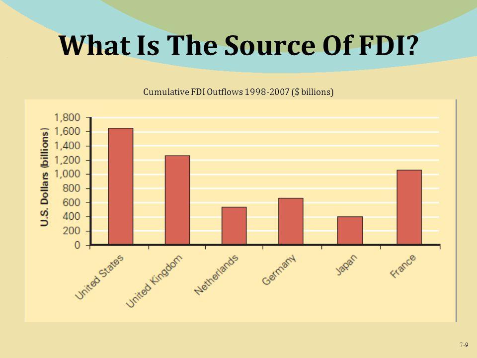 7-9 What Is The Source Of FDI? Cumulative FDI Outflows 1998-2007 ($ billions)