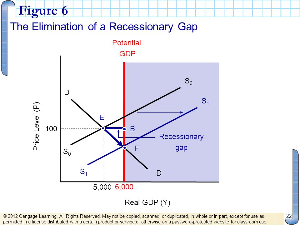 Figure 6 The Elimination of a Recessionary Gap 22 Real GDP (Y) Price Level (P) Recessionary gap 5,000 6,000 Potential GDP B S0S0 S0S0 D D S1S1 S1S1 F