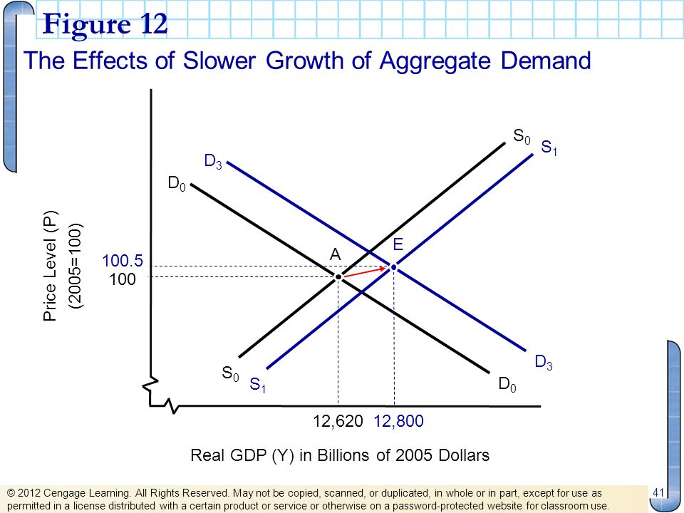 Figure 12 The Effects of Slower Growth of Aggregate Demand 41 S0S0 S0S0 D0D0 D0D0 Real GDP (Y) in Billions of 2005 Dollars Price Level (P) (2005=100)