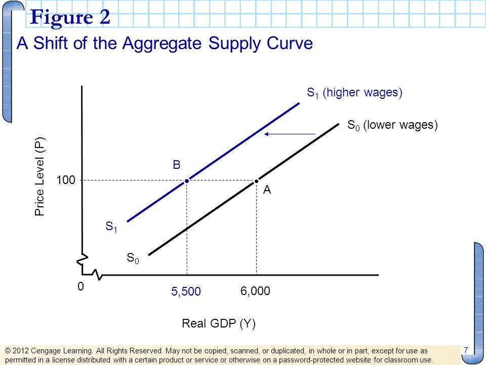 Figure 2 A Shift of the Aggregate Supply Curve 7 0 Real GDP (Y) Price Level (P) 6,000 5,500 S 0 (lower wages) S0S0 S 1 (higher wages) S1S1 100 A B © 2