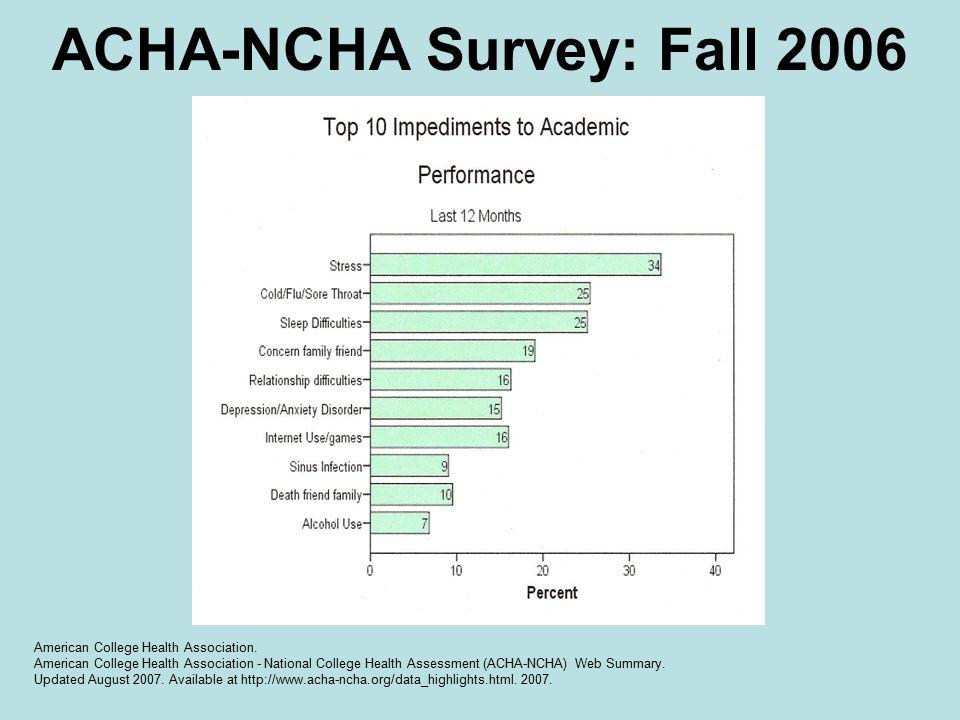 ACHA-NCHA Survey: Fall 2006 American College Health Association.