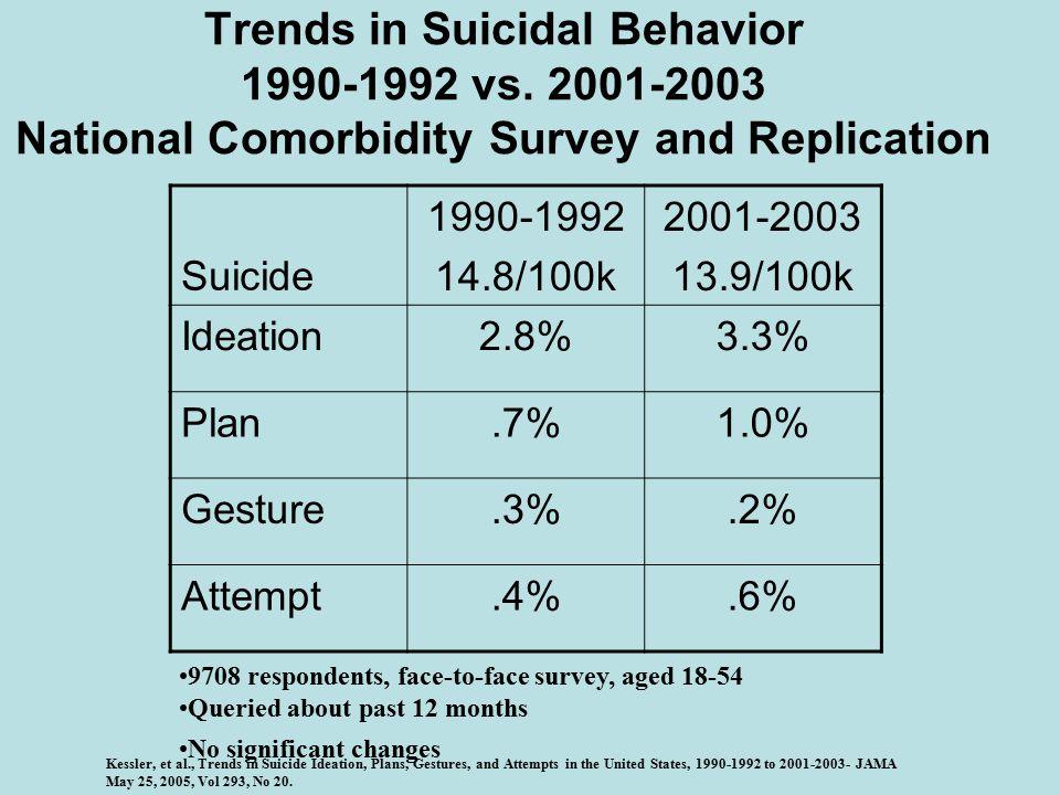 Trends in Suicidal Behavior 1990-1992 vs.