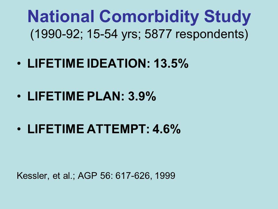 National Comorbidity Study (1990-92; 15-54 yrs; 5877 respondents) LIFETIME IDEATION: 13.5% LIFETIME PLAN: 3.9% LIFETIME ATTEMPT: 4.6% Kessler, et al.; AGP 56: 617-626, 1999