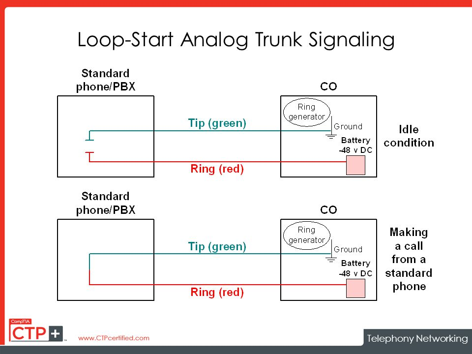 Telephony Networking Loop-Start Analog Trunk Signaling