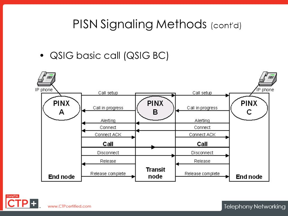 Telephony Networking PISN Signaling Methods (cont d) QSIG basic call (QSIG BC)