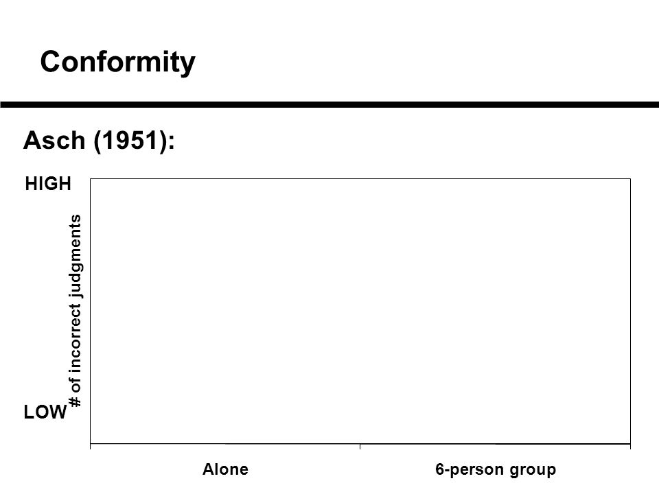 Alone6-person group # of incorrect judgments Conformity Asch (1951): HIGH LOW