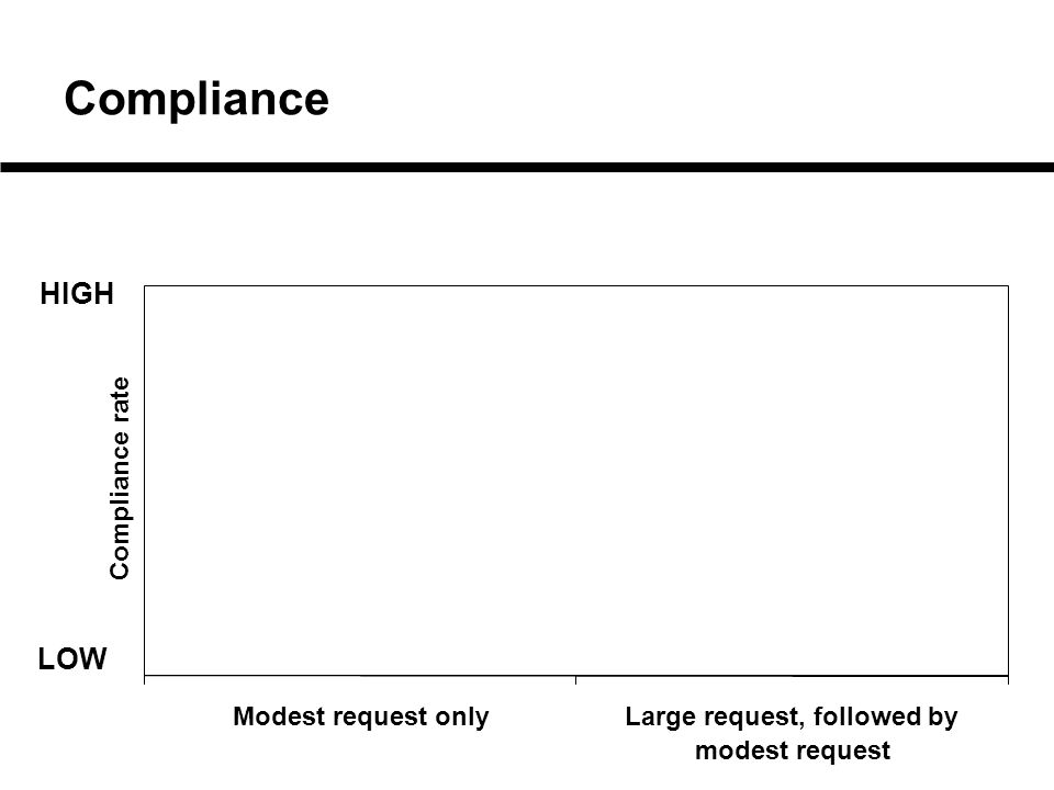 Modest request onlyLarge request, followed by modest request Compliance rate Compliance HIGH LOW