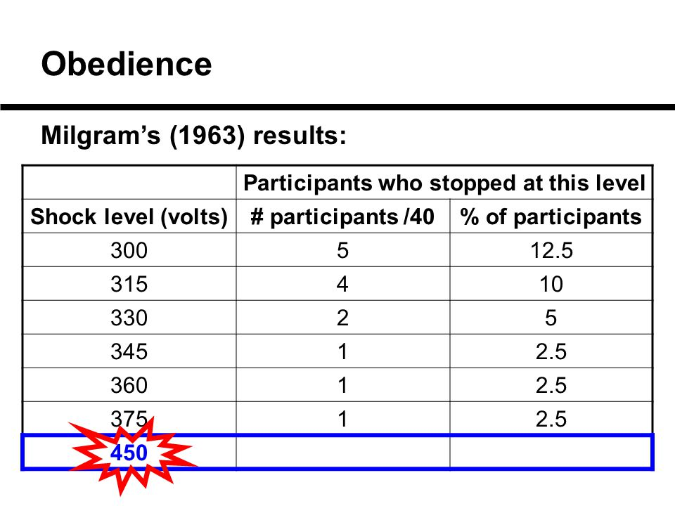 Obedience Milgram's (1963) results: Participants who stopped at this level Shock level (volts)# participants /40% of participants 300512.5 315410 33025 34512.5 36012.5 37512.5 450