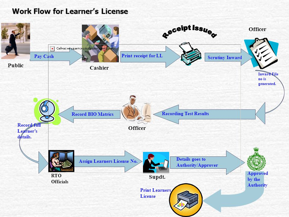 Work Flow for Learner's License Public Cashier Recording Test Results Assign Learners License No.