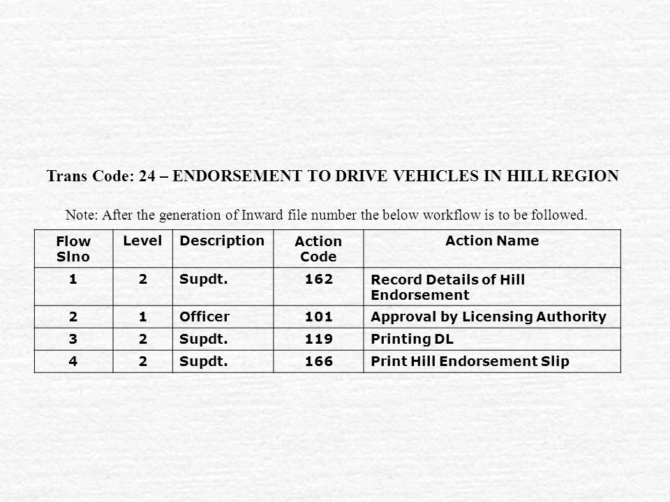 Trans Code: 24 – ENDORSEMENT TO DRIVE VEHICLES IN HILL REGION Flow Slno LevelDescriptionAction Code Action Name 12Supdt.162Record Details of Hill Endorsement 21Officer101Approval by Licensing Authority 32Supdt.119Printing DL 42Supdt.166Print Hill Endorsement Slip Note: After the generation of Inward file number the below workflow is to be followed.
