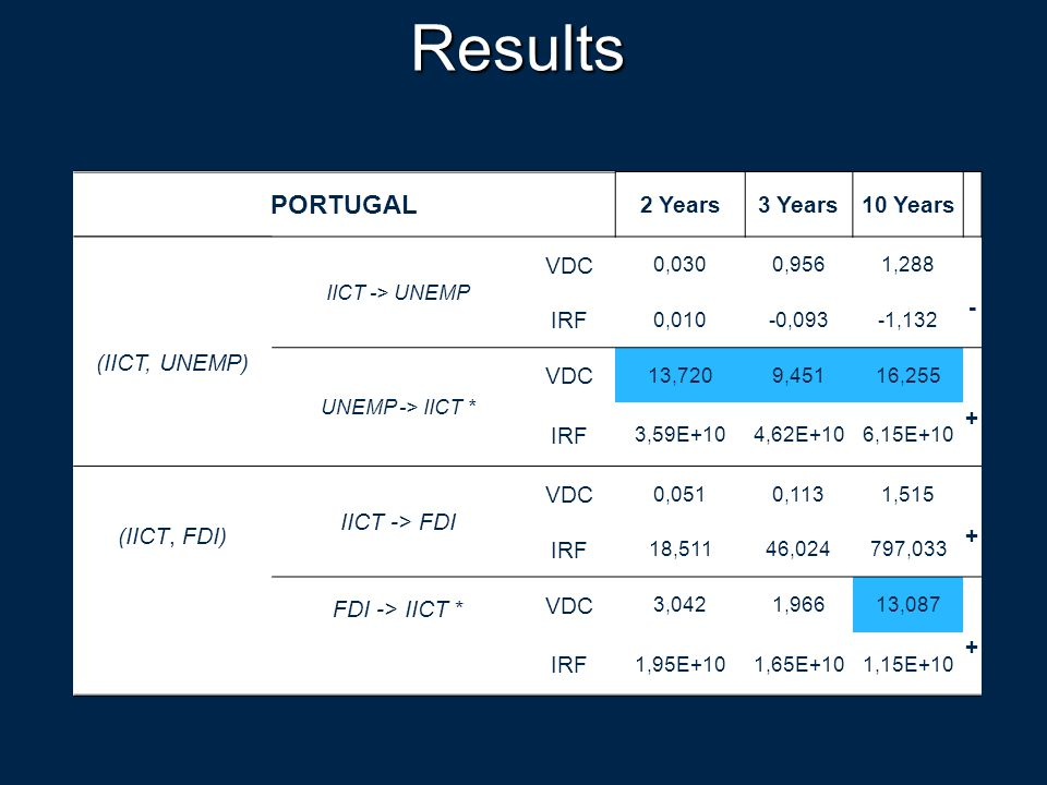 Results PORTUGAL 2 Years3 Years10 Years (IICT, UNEMP) IICT -> UNEMP VDC 0,0300,9561,288 - IRF 0,010-0,093-1,132 UNEMP -> IICT * VDC 13,7209,45116,255 + IRF 3,59E+104,62E+106,15E+10 (IICT, FDI) IICT -> FDI VDC 0,0510,1131,515 + IRF 18,51146,024797,033 FDI -> IICT * VDC 3,0421,96613,087 + IRF 1,95E+101,65E+101,15E+10