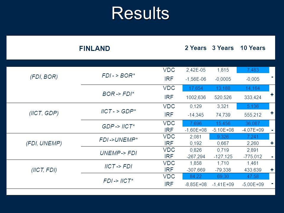Results FINLAND 2 Years3 Years10 Years (FDI, BOR) FDI - > BOR* VDC 2,42E-051,8157,483 - IRF -1,56E-06-0,0005-0,005 BOR -> FDI* VDC 17,65413,18814,164