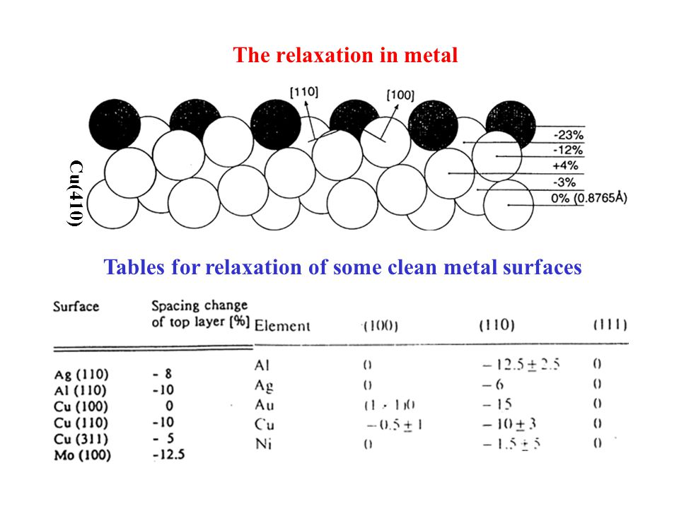 The relaxation in metal Cu(410) Tables for relaxation of some clean metal surfaces