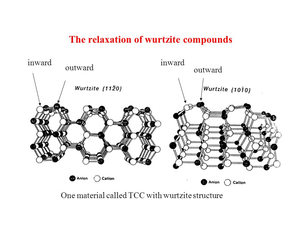 The relaxation of wurtzite compounds inward outward inward outward One material called TCC with wurtzite structure
