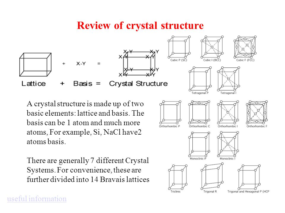 Review of crystal structure A crystal structure is made up of two basic elements: lattice and basis. The basis can be 1 atom and much more atoms, For