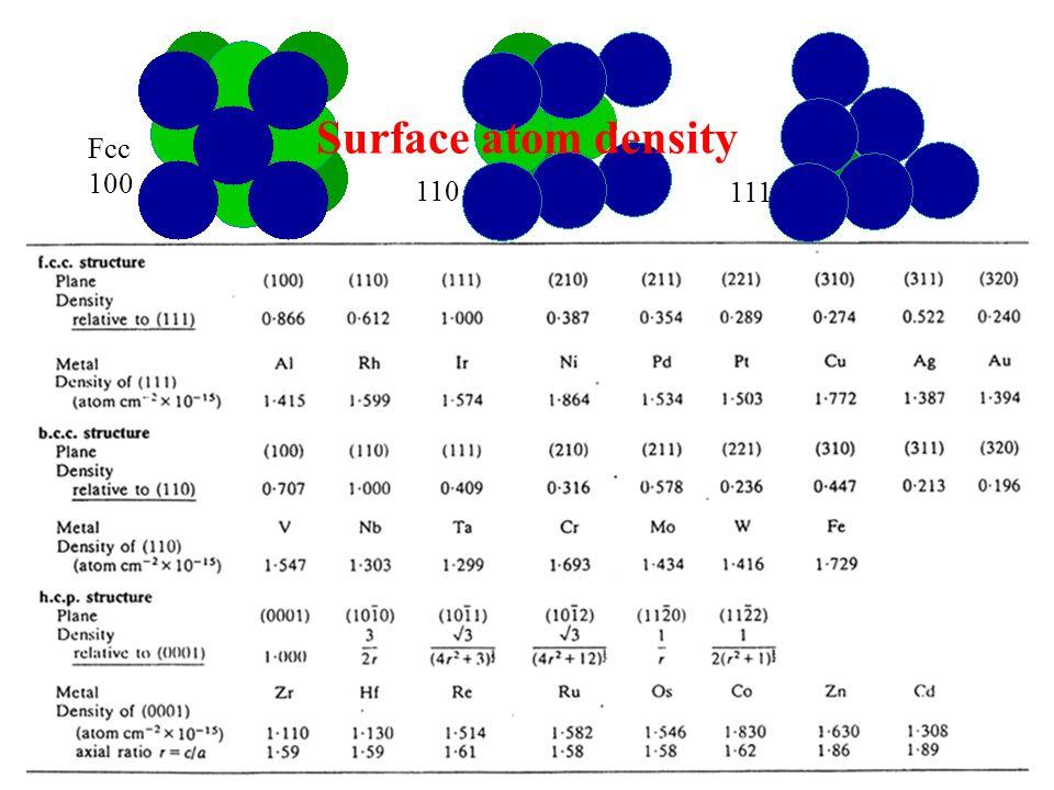 Surface atom density Fcc 100 110 111