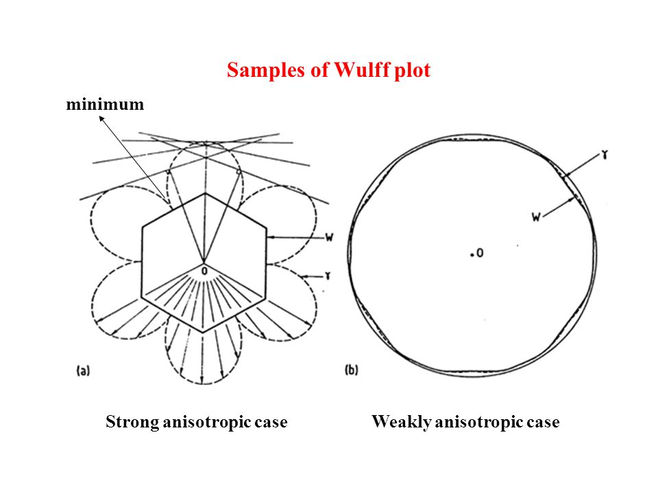 Samples of Wulff plot minimum Strong anisotropic case Weakly anisotropic case