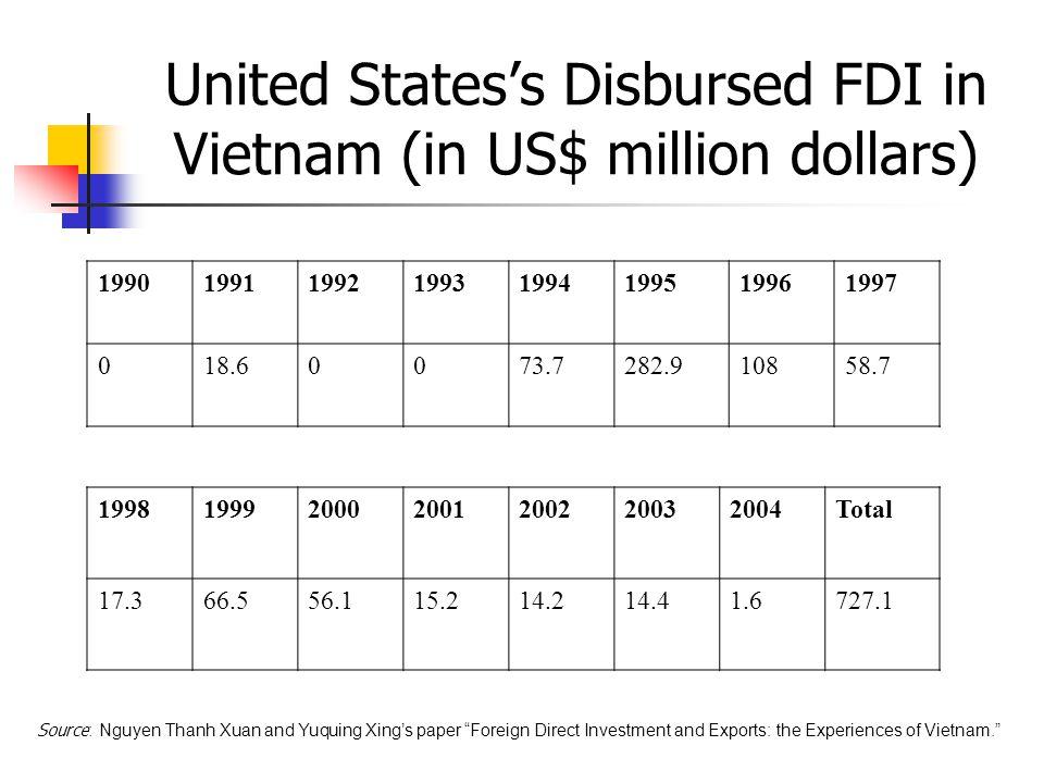 United States's Disbursed FDI in Vietnam (in US$ million dollars) 19901991199219931994199519961997 018.60073.7282.910858.7 199819992000200120022003200