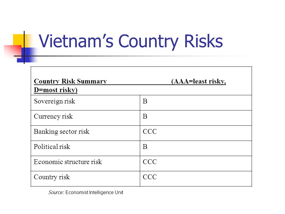Vietnam's Country Risks Country Risk Summary (AAA=least risky, D=most risky) Sovereign riskB Currency riskB Banking sector riskCCC Political riskB Economic structure riskCCC Country riskCCC Source: Economist Intelligence Unit