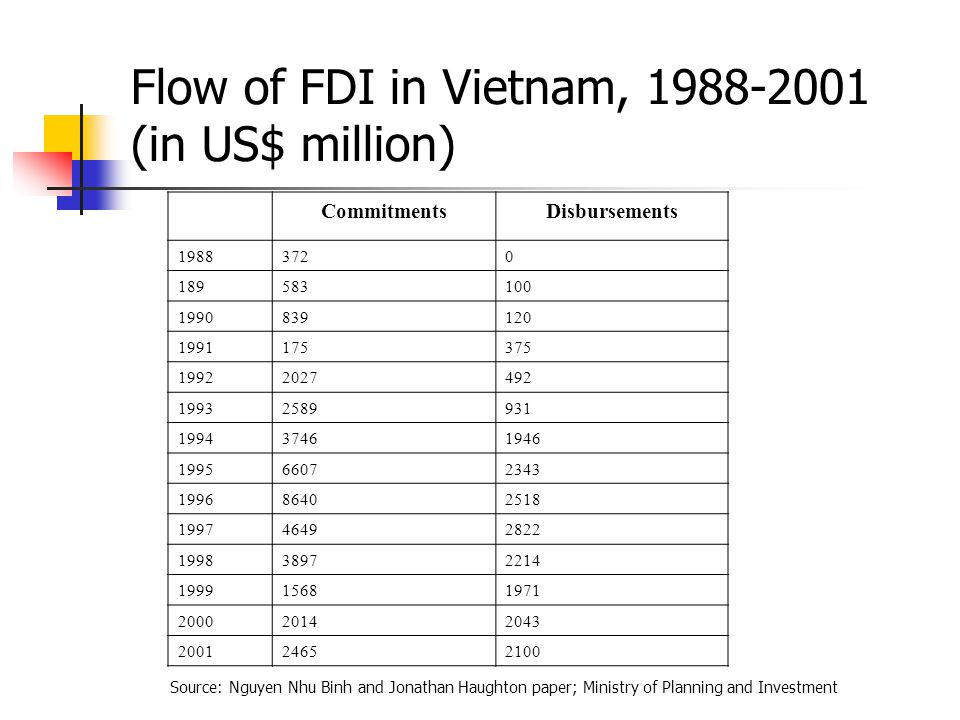 Flow of FDI in Vietnam, 1988-2001 (in US$ million) CommitmentsDisbursements 19883720 189583100 1990839120 1991175375 19922027492 19932589931 199437461946 199566072343 199686402518 199746492822 199838972214 199915681971 200020142043 200124652100 Source: Nguyen Nhu Binh and Jonathan Haughton paper; Ministry of Planning and Investment