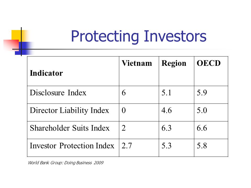 Protecting Investors Indicator VietnamRegionOECD Disclosure Index65.15.9 Director Liability Index04.65.0 Shareholder Suits Index26.36.6 Investor Protection Index2.75.35.8 World Bank Group: Doing Business 2009
