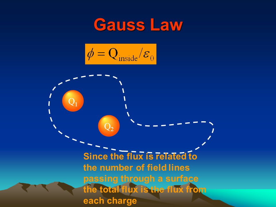 Q1Q1 Q2Q2 Since the flux is related to the number of field lines passing through a surface the total flux is the flux from each charge Gauss Law