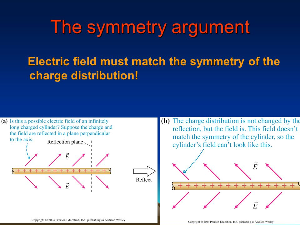 The symmetry argument Electric field must match the symmetry of the charge distribution!