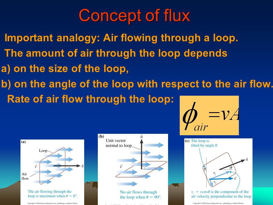 Concept of flux Important analogy: Air flowing through a loop.